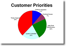 Customer Priorities3.fw