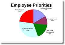 Employee Priorities3.fw